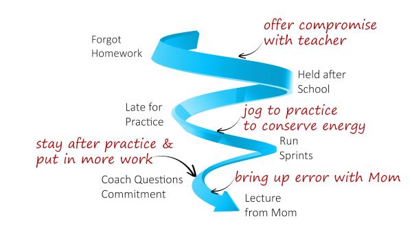 Downward Spiral with Breakwork