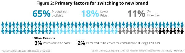Primary Factors for Switching to New Brand