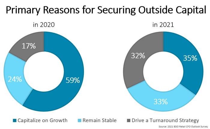 Reasons to Secure Capital - BDO