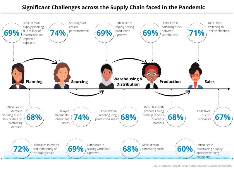 Supply Chain Challenges - 800 width