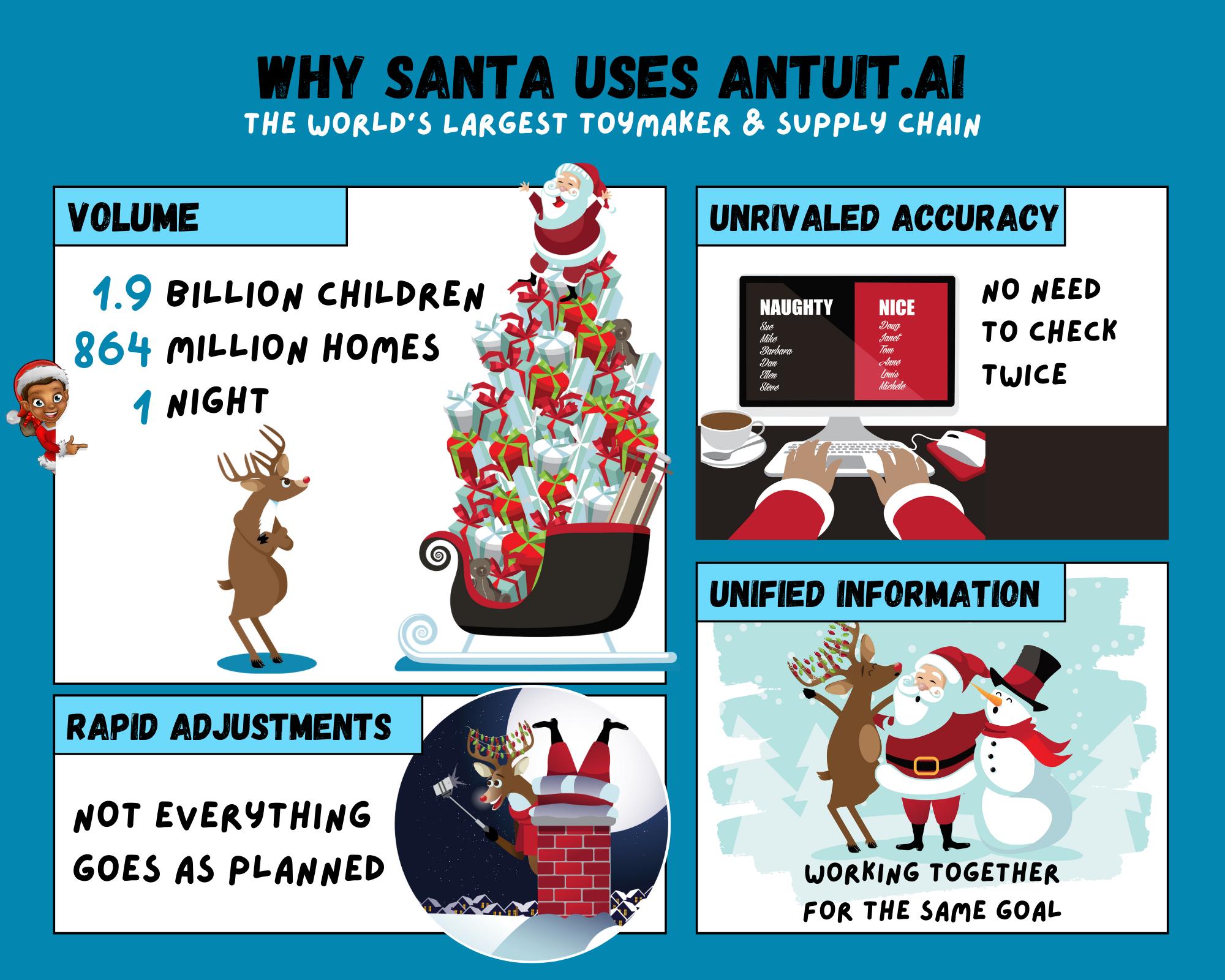 Why Santa Uses antuitai